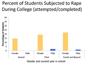 Sexual harassment in college statistics class